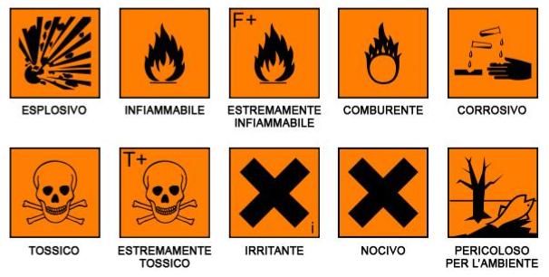 simboli rischi detersivi
